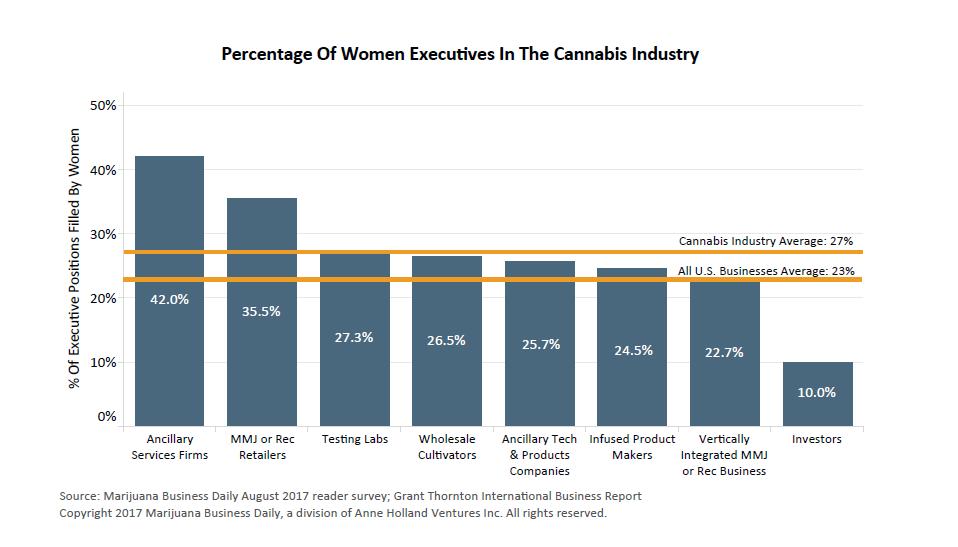 Women Execs in Cannabis 2017