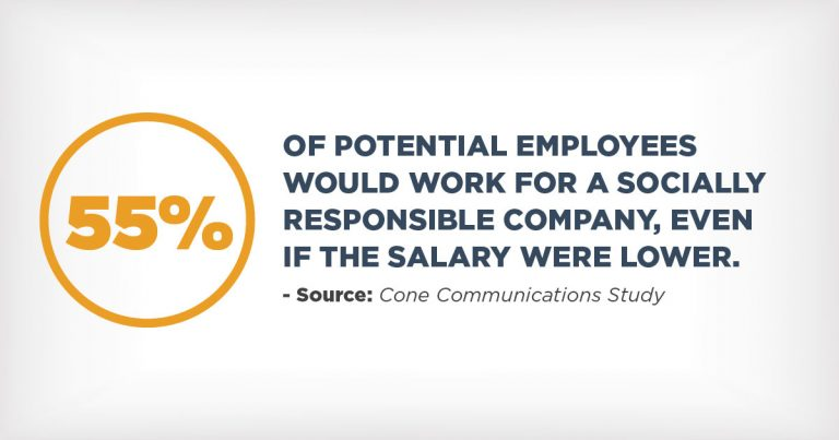 55% of potential employees would work for a socially responsible company, even if the salary were lower
