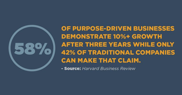 58% of purpose-driven businesses demonstrate 10%+ growth after three years
